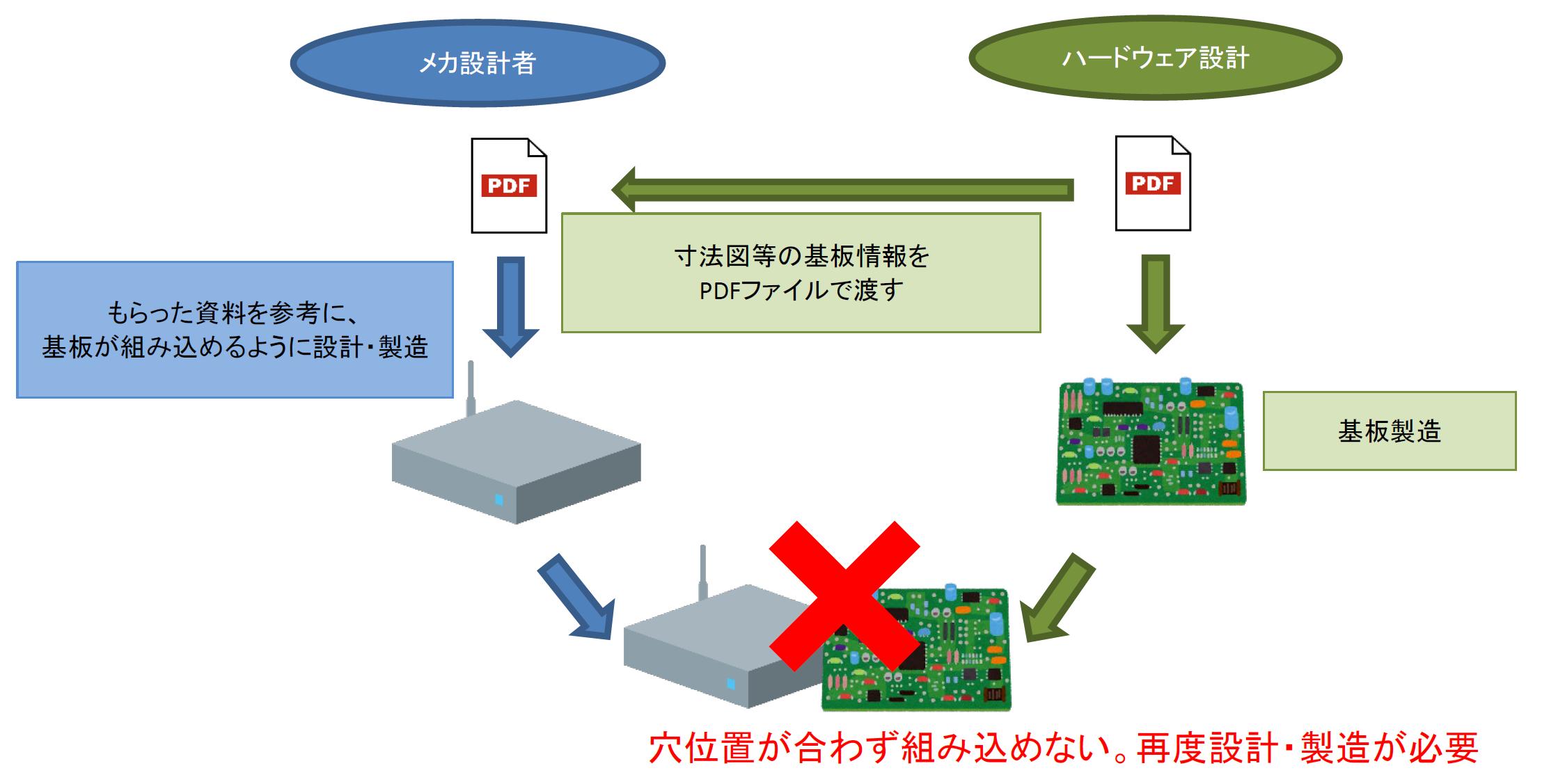 <span>3Dデータの活用によって</span><span>設計者間の認識違いを防止</span>